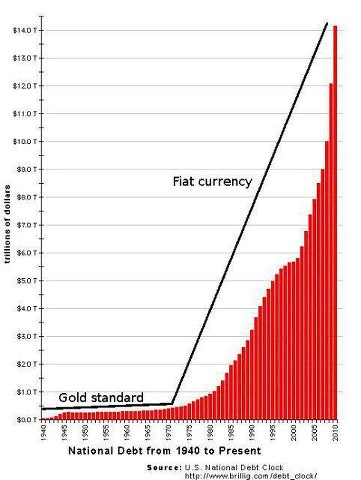 fiat currency and hyperinflation