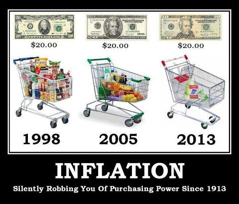 hyperinflation and fiat dollar